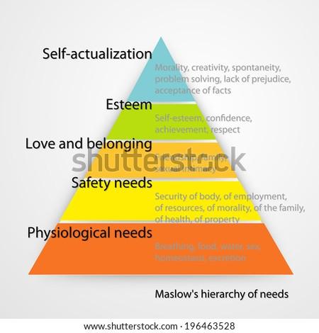 Maslow's hierarchy of needs. Vector version. - stock vector