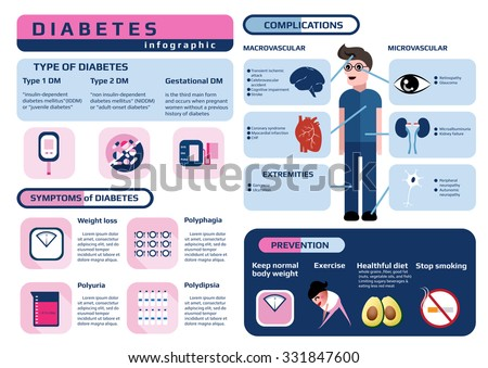 "medical infographic of chronic disease ""diabetes"", infographic for education, vector illustration. - stock vector"