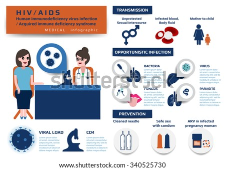 medical infographic of HIV/AIDS (Human immunodeficiency virus infection / Acquired immune deficiency syndrome), vector illustration for education. - stock vector