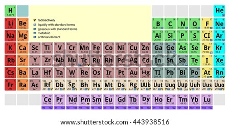 mendeleev periodic table of the elements chemicals chemistry element - Mendeleev Periodic Table Atomic Number