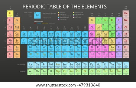 Mendeleev periodic table elements vector on stock vector 479313640 mendeleev periodic table of the elements vector on black background symbol atomic number urtaz Images