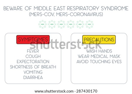 MERS Coronavirus (Middle East Respiratory Syndrome, MERS-Cov, Camel flu). Basic symptoms and precautions poster. Vector Illustration EPS10. - stock vector