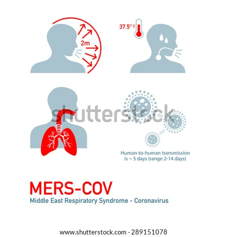 MERS - Middle East Respiratory Syndrome - Coronavirus symptoms - stock vector