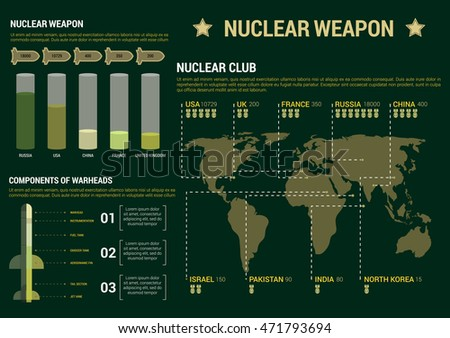 Military infographic poster template. Charts, diagrams and graphs. Nuclear weapon potential report figures, numbers, data. Vector icons and symbols