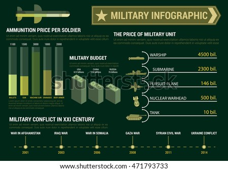 military infographics template report presentation budget stock