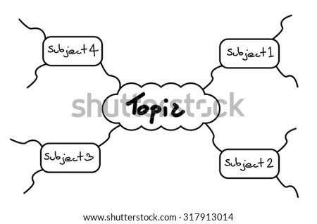 Mind mapping model, flow chart template with Topic and subject text - stock vector