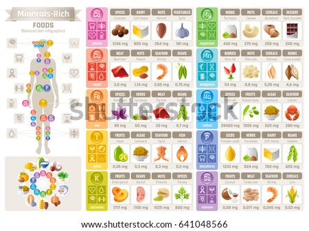 Mineral Vitamin Food Icons Chart Health Stock Vector