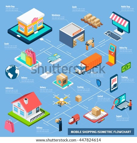 Mobile shopping with delivery payment and other related elements connected with dash line isometric flowchart - stock vector