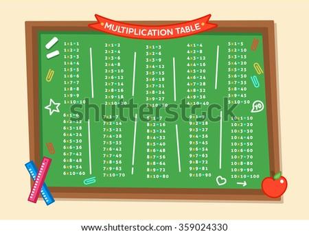Multiplication Table for Kids Poster - stock vector