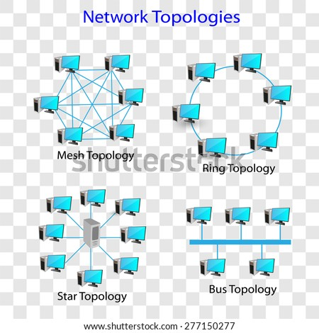 Network topologies, Collection of different network Topologies like Ring, bus, mesh and star