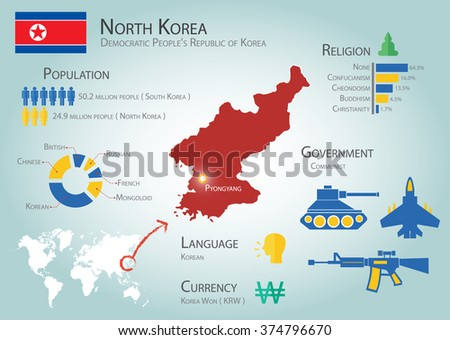 North Korea infographics ( Democratic People's Republic of Korea )( Population , Language , Currency , Religion , Government ) ( information for traveler ) ( tourist and transportation concept ) - stock vector