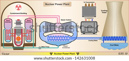 Nuclear Power Plant .  Power Plant System Schematic - stock vector