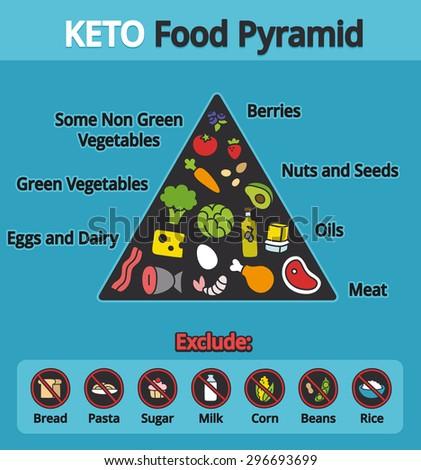Nutrition Infographics Food Pyramid Diagram Ketogenic Stock Vector ...
