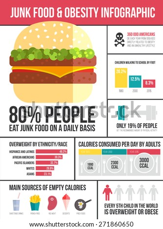 Obesity infographic template - fast food, healthy habits and other overweight statistic in graphical elements. Diet and lifestyle data visualization concept. - stock vector
