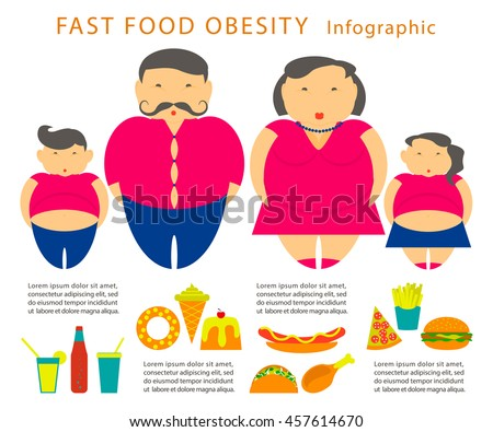 Obesity and Fast Food