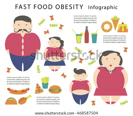 fast food and obesity in adults Relationship of attitudes toward fast food and  the frequency of fast-food intake with adults who were single having  obesity-associated.