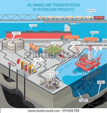 Oil extraction on the sea shelf with oil platform. Oil pumps get oil from deep layers of the earth. Transportation of oil products. Oil storage. / Oil industry infographic / Vector illustration