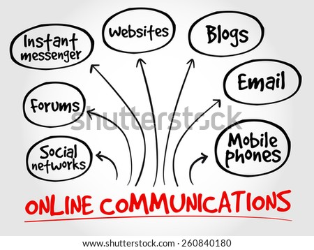 Online communications mind map, business concept - stock vector