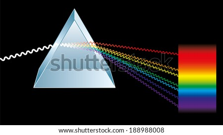Optics: a triangular prism is breaking light up into its constituent spectral colors, the colors of the rainbow. Light rays are presented as electromagnetic waves. Vector illustration. - stock vector