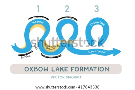 Oxbow lake formation, vector diagram - stock vector