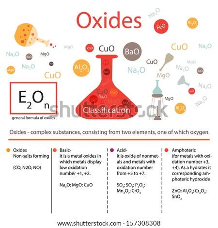 Oxides. - stock vector