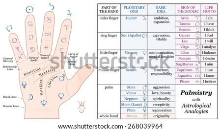 Palmistry Astrology Analogy Chart - accurate description of the corresponding planetary gods and zodiac signs along with their basic ideas and life mottos.                                     - stock vector