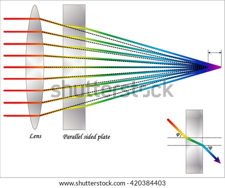 Parallel sided plate on a converging beam