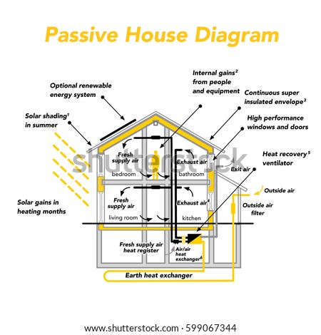 Passive house stock images royalty free images vectors for Passive energy house design