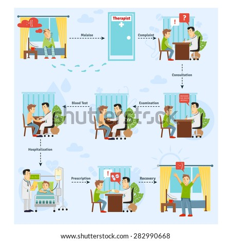 Patient treatment process concept with consulting blood test diagnosis stages vector illustration - stock vector