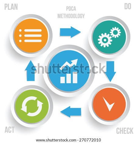 PDCA methodology infographics. Continuous Improvement method vector illustration. - stock vector