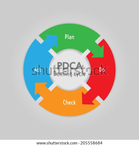 PDCA (Plan, Do, Check, Act) method - Deming cycle - circle with arrows version - stock vector