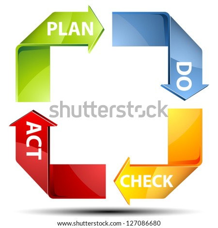 PDCA Plan-Do-Check-Act process - stock vector