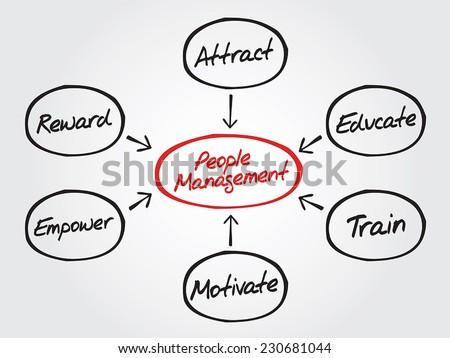 People Management flow chart vector concept, diagram shapes - stock vector