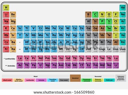 Periodic system Mendeleev. eps10 - stock vector