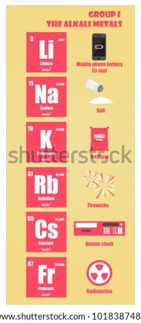 Periodic table element group alkali metals stock vector 1018387480 periodic table of element group i the alkali metals urtaz Gallery