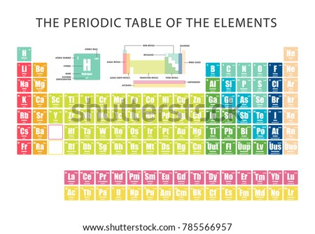 periodic table with electron shells pdf