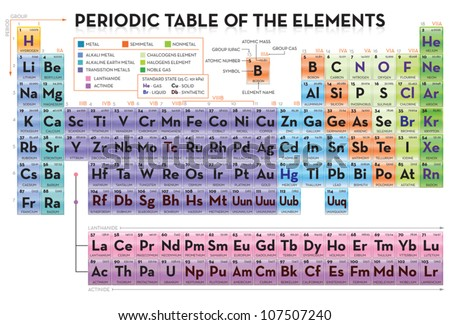 Periodic table of elements Stock Photos, Periodic table of