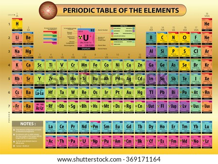 Periodic table stock images royalty free images vectors periodic table of elements with element name element symbols atomic number atomic urtaz