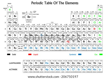 Periodic table of the elements. Black on white background, symbols have different colors for solid, liquid, gas and synthetic origin.