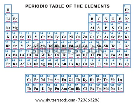 Periodic table elements english tabular arrangement stock vector periodic table of the elements english tabular arrangement of the chemical elements with their urtaz Images