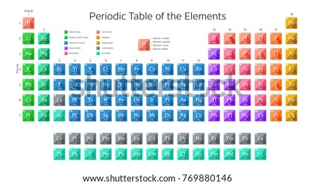 Periodic table elements including new elements stock photo photo periodic table of the elements including new elements nihonium moscovium tennessine and oganesson with urtaz Image collections