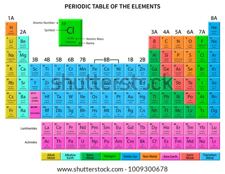 Mendeleev periodic table elements vector on stock vector 479313628 periodic table of the elements shows atomic number symbol name and atomic weight urtaz Images