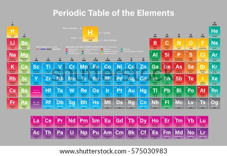 periodic table of the elements vector illustration including 2016 the four new elements nihonium