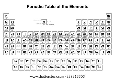 periodic table of the elements vector illustration shows atomic number symbol name and - Periodic Table Without Atomic Number