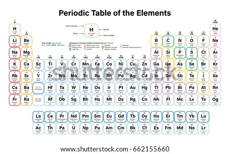 Periodic Table Of The Elements Vector Illustration   Shows Atomic Number,  Symbol, Name And