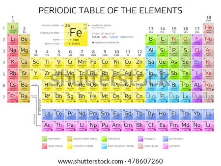 Periodic table elements atomic number weight stock vector 478607260 periodic table of the elements with atomic number weight and symbol vector illustration urtaz Image collections