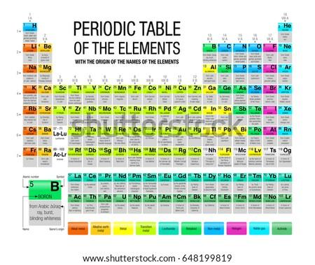 Periodic table elements origin names elements stock vector 648199819 periodic table of the elements with the origin of the names of the elements in white urtaz Images