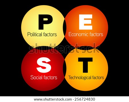 pest analysis political economic social technical analysis