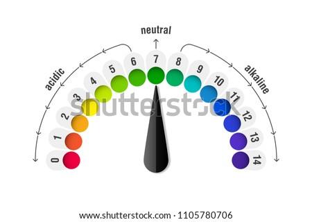 P H Value Scale Meter Acid Alkaline Stock Vector Royalty Free