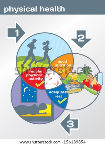 nutrition in health and physical activities essay Importance of physical activity physical activity importance of physical activity essay physical activities are beneficial for both mental and physical health.